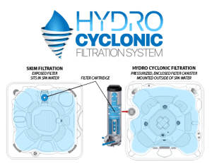 Coast spas hydrocyclonic filtration